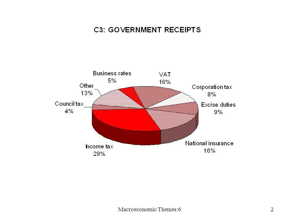 Macroeconomic Themes:62