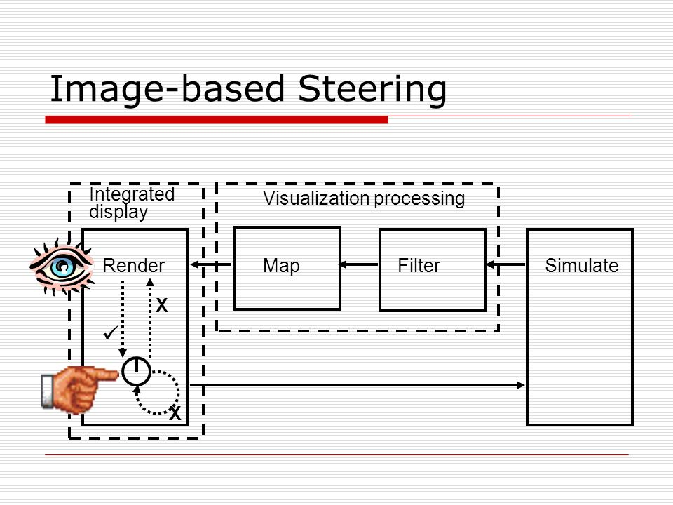 Image-based Steering SimulateFilterMapRender Visualization processing Integrated display X X