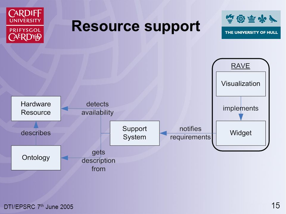15 DTI/EPSRC 7 th June 2005 Resource support