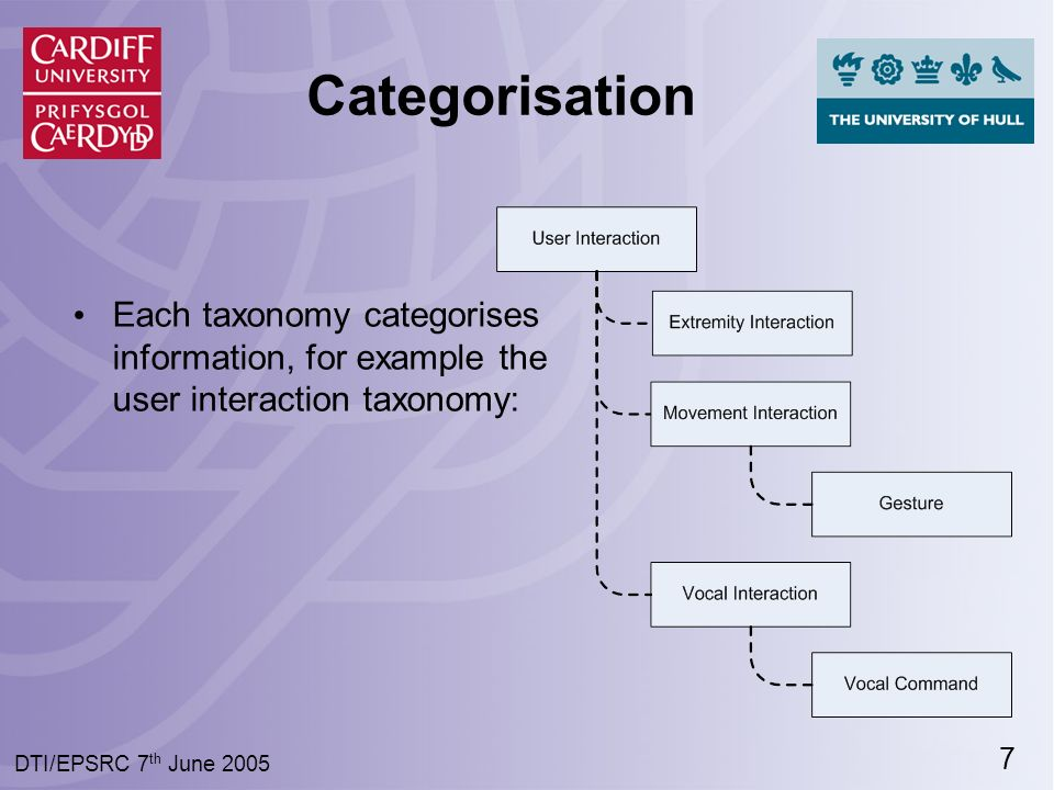 7 DTI/EPSRC 7 th June 2005 Categorisation Each taxonomy categorises information, for example the user interaction taxonomy:
