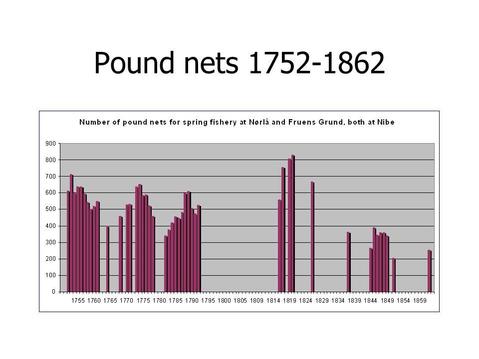 Pound nets 1752-1862