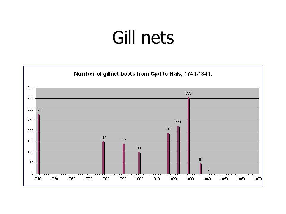 Gill nets