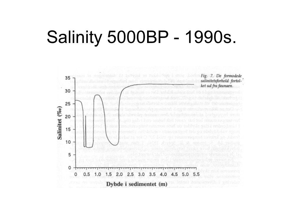Salinity 5000BP - 1990s.