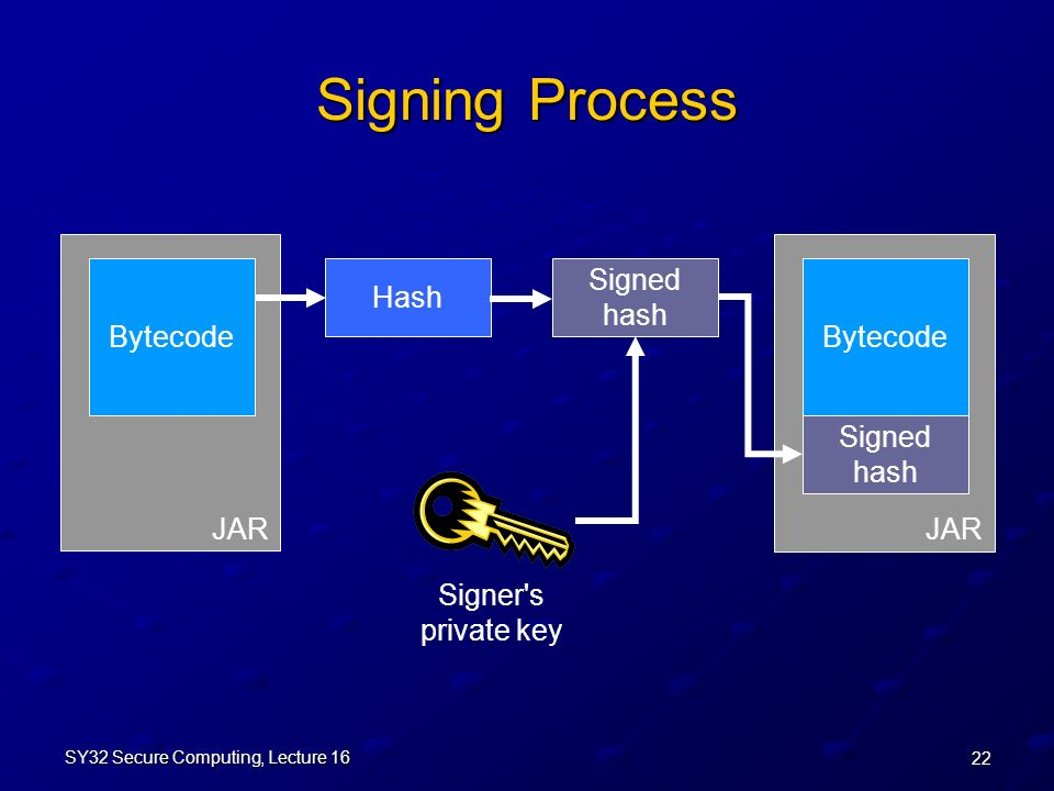 22 SY32 Secure Computing, Lecture 16 JAR Signing Process Bytecode Signed hash Hash Bytecode Signed hash Signer s private key