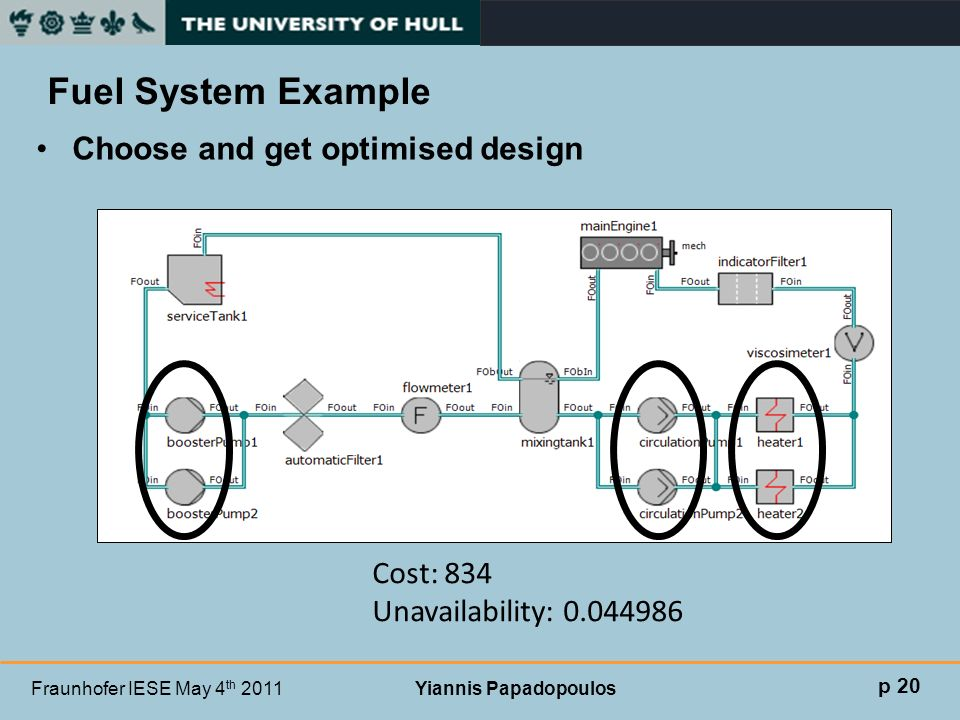 Fraunhofer IESE May 4 th 2011 Yiannis Papadopoulos Fuel System Example p 20 Choose and get optimised design Cost: 834 Unavailability: 0.044986