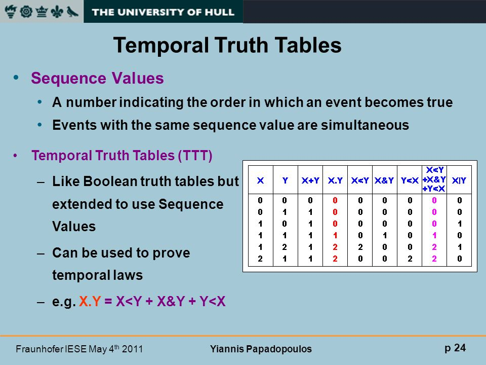 Fraunhofer IESE May 4 th 2011 Yiannis Papadopoulos Sequence Values A number indicating the order in which an event becomes true Events with the same s