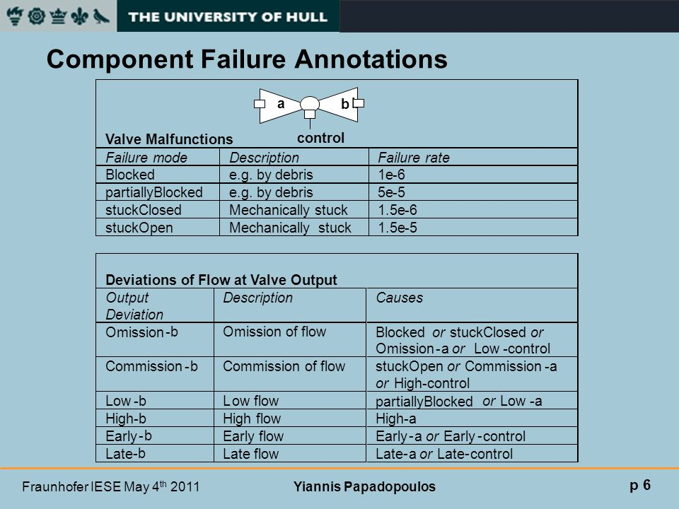 Fraunhofer IESE May 4 th 2011 Yiannis Papadopoulos Valve Malfunctions Failure mode Description Failure rate Blocked e.g. by debris 1e - 6 partiallyBlo