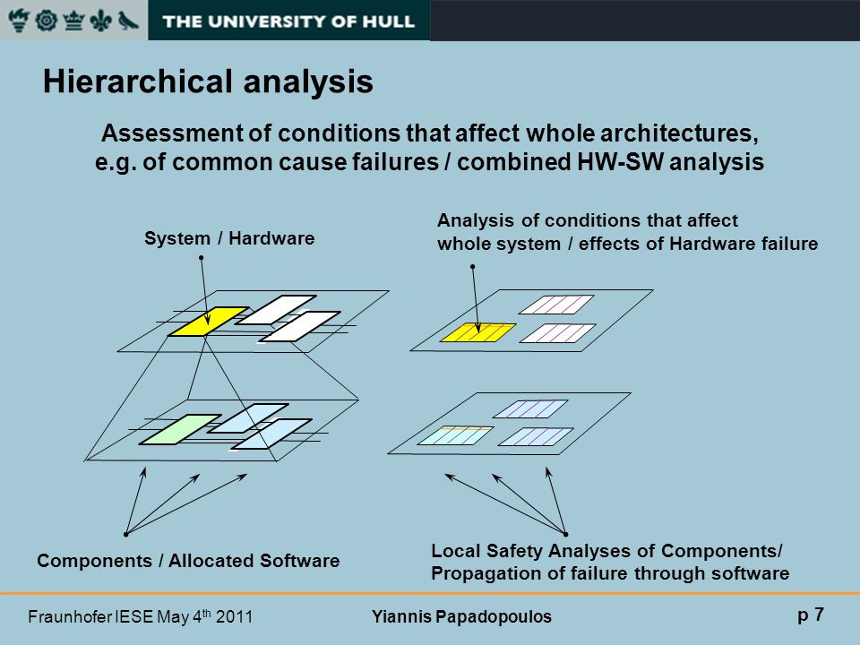 Fraunhofer IESE May 4 th 2011 Yiannis Papadopoulos Hierarchical analysis Assessment of conditions that affect whole architectures, e.g. of common caus