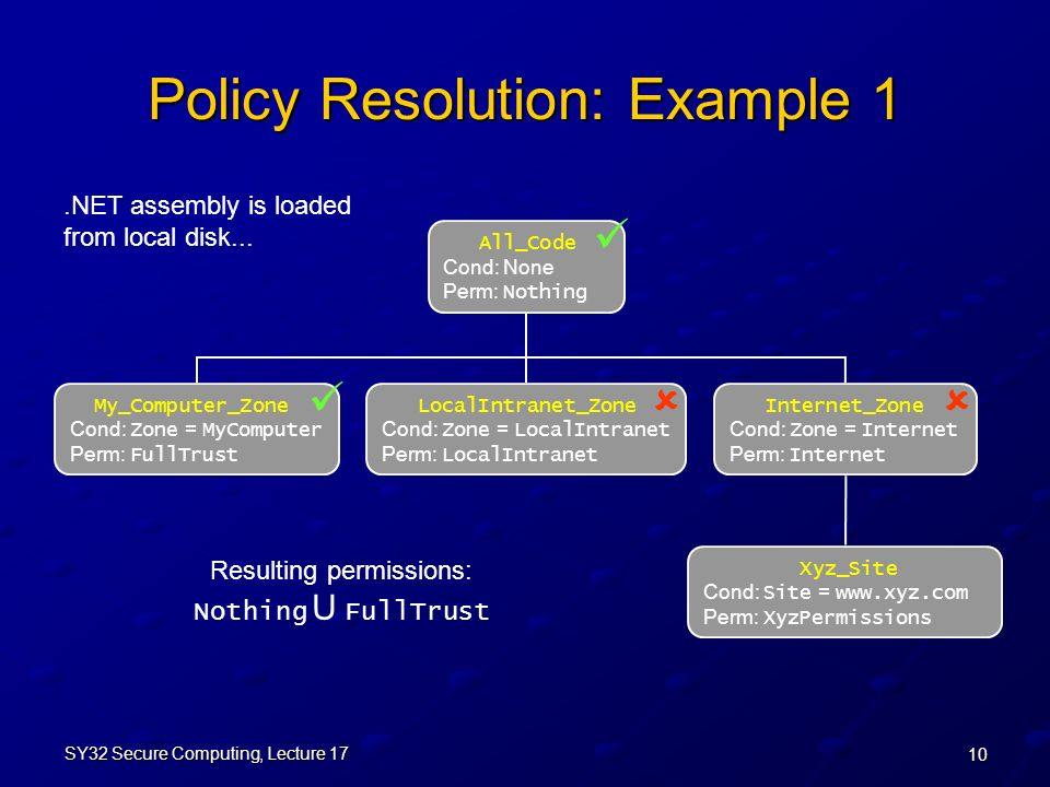 10 SY32 Secure Computing, Lecture 17 Policy Resolution: Example 1 All_Code Cond: None Perm: Nothing My_Computer_Zone Cond: Zone = MyComputer Perm: FullTrust LocalIntranet_Zone Cond: Zone = LocalIntranet Perm: LocalIntranet Xyz_Site Cond: Site =   Perm: XyzPermissions Internet_Zone Cond: Zone = Internet Perm: Internet Resulting permissions: Nothing U FullTrust.NET assembly is loaded from local disk...