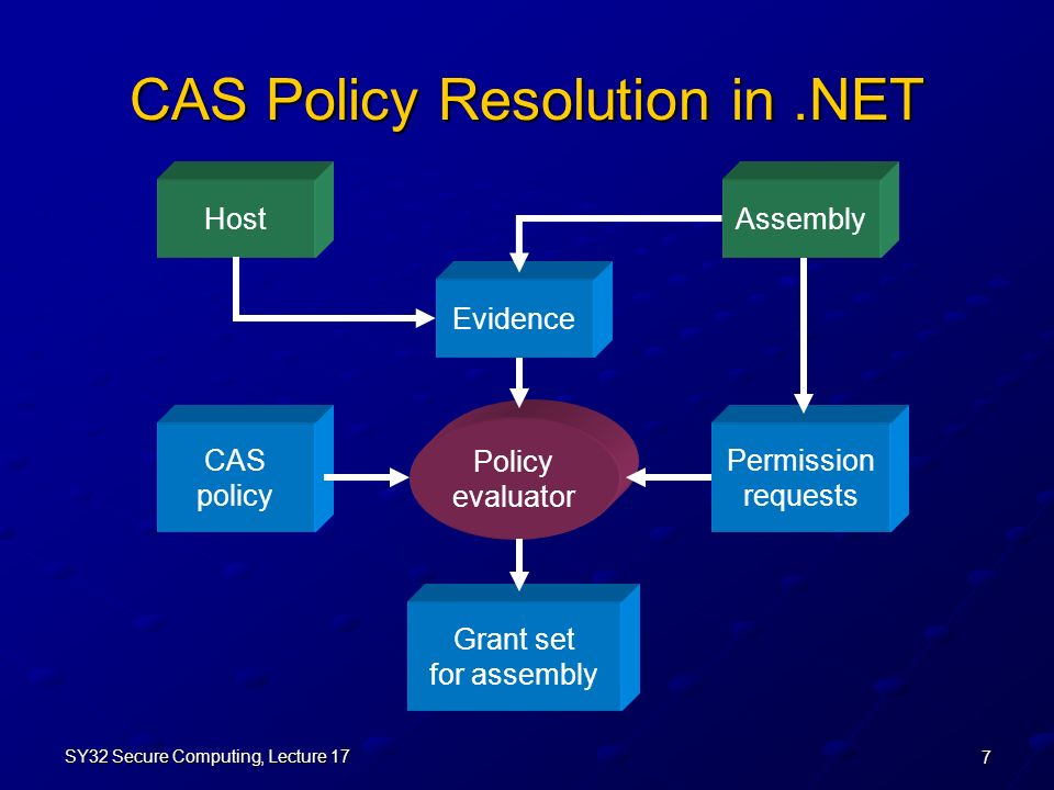 7 SY32 Secure Computing, Lecture 17 CAS Policy Resolution in.NET Evidence CAS policy Permission requests Policy evaluator Grant set for assembly HostAssembly
