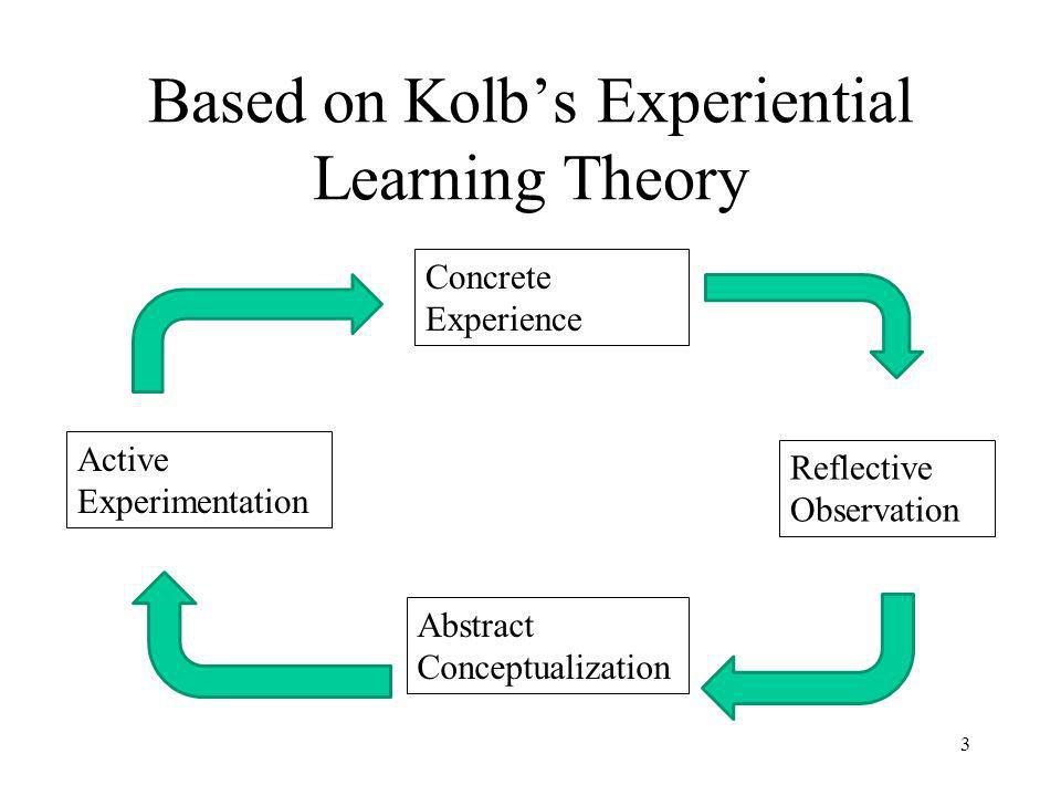 Based on Kolbs Experiential Learning Theory Concrete Experience Reflective Observation Active Experimentation Abstract Conceptualization 3