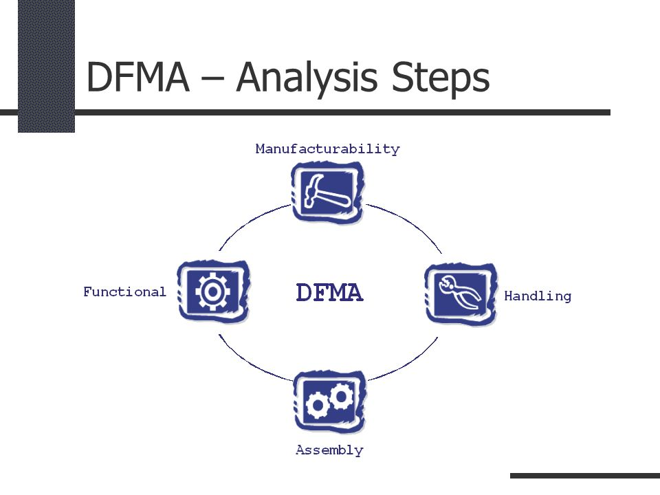DFMA – Analysis Steps