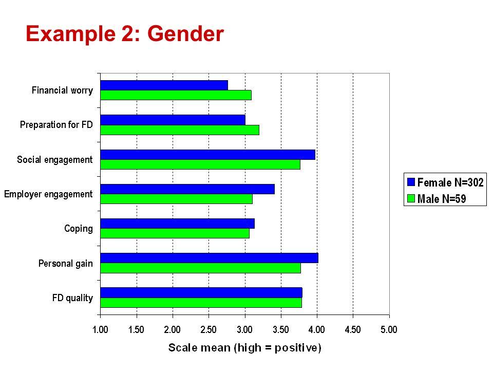 Example 2: Gender