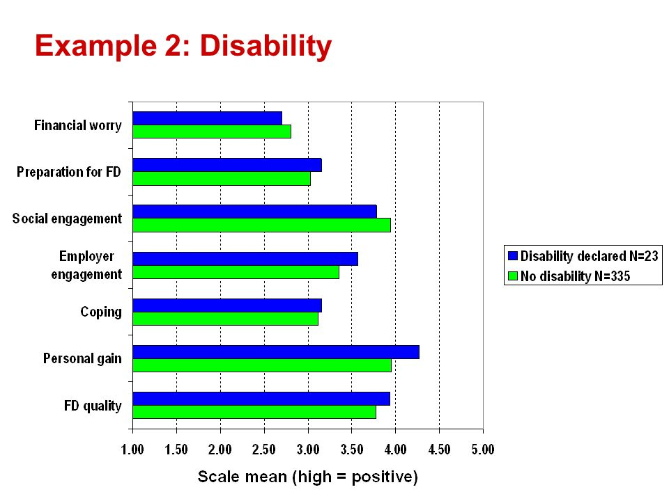 Example 2: Disability