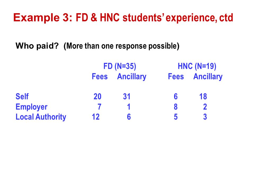 Example 3: FD & HNC students experience, ctd Who paid.