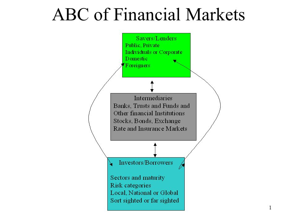 Macroeconomic Themes: 121 ABC of Financial Markets