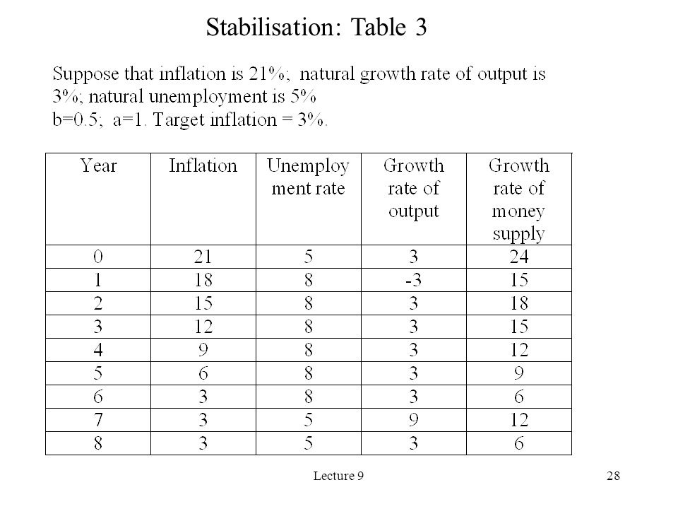 Lecture 928 Stabilisation: Table 3