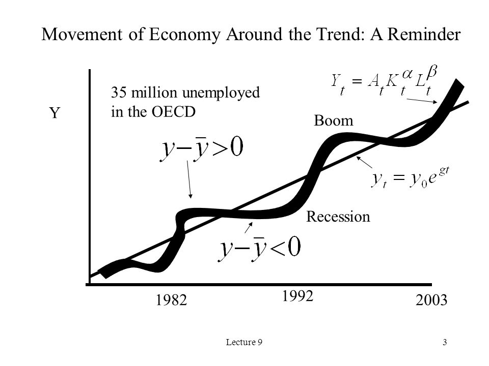 Lecture 914 Four Main Theories of Natural Rate of Unemployment 1.