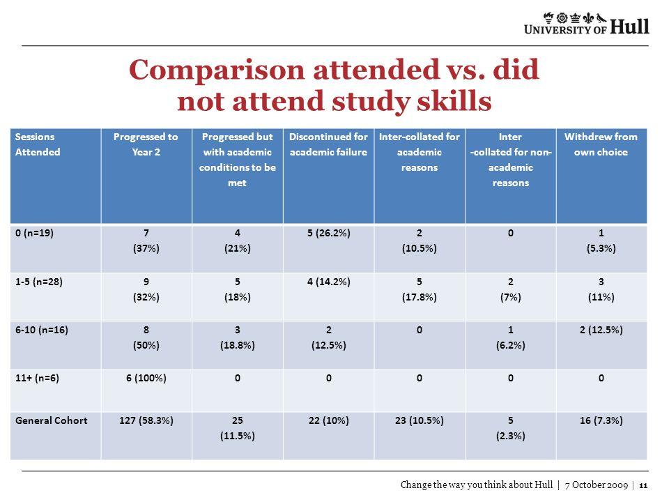 Comparison attended vs.