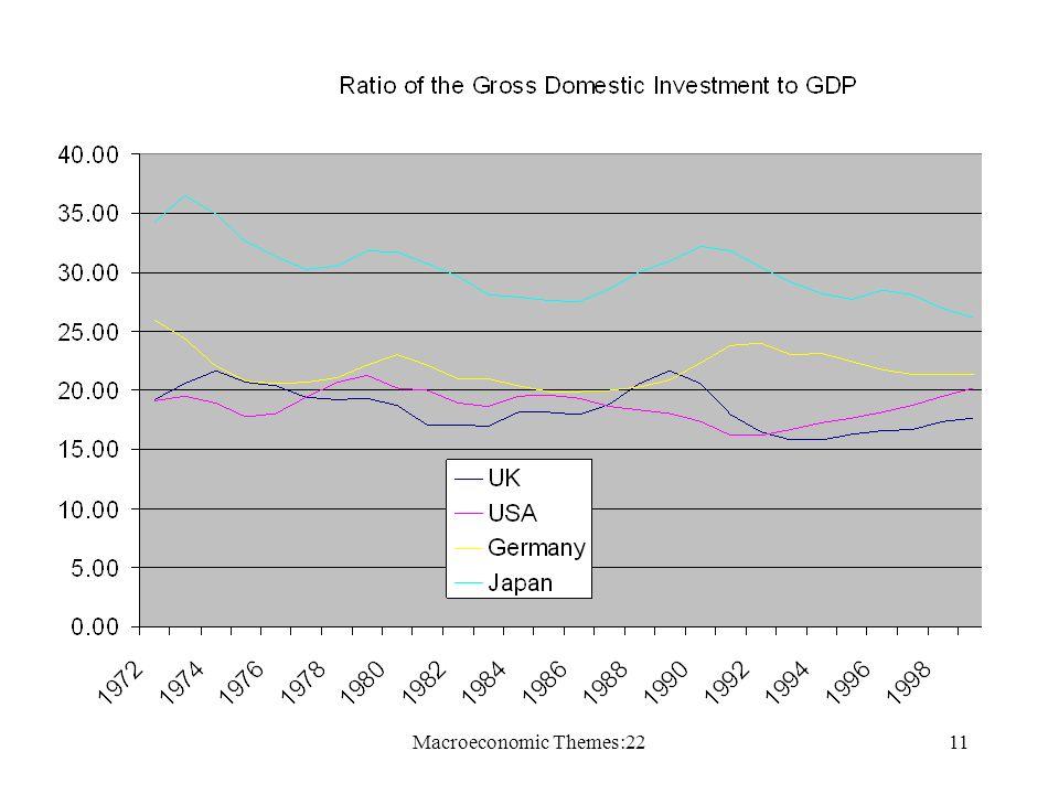 Macroeconomic Themes:2211
