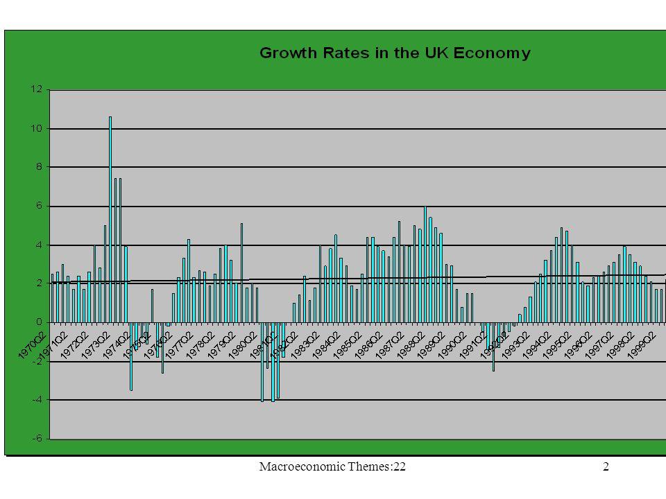 Macroeconomic Themes:222