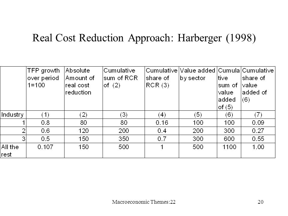 Macroeconomic Themes:2220 Real Cost Reduction Approach: Harberger (1998)