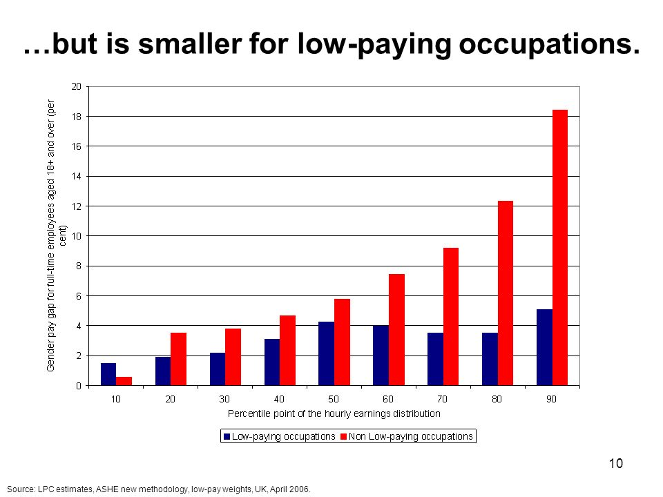 10 …but is smaller for low-paying occupations.