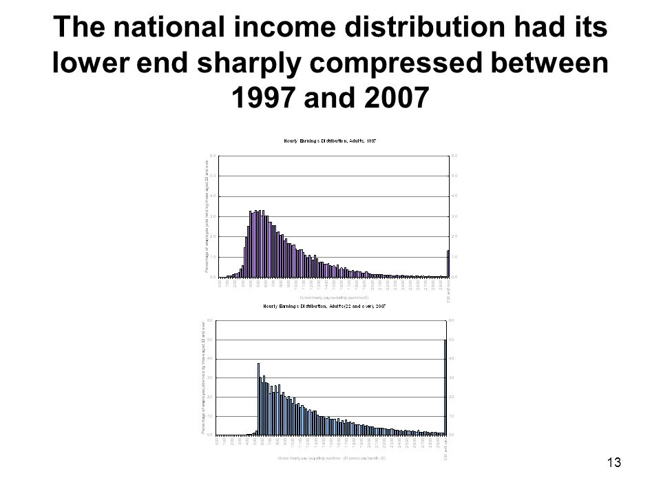 13 The national income distribution had its lower end sharply compressed between 1997 and 2007