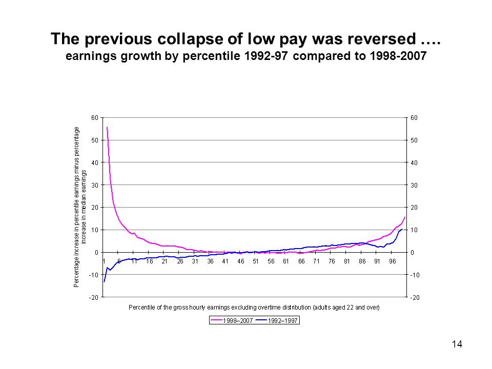 14 The previous collapse of low pay was reversed ….