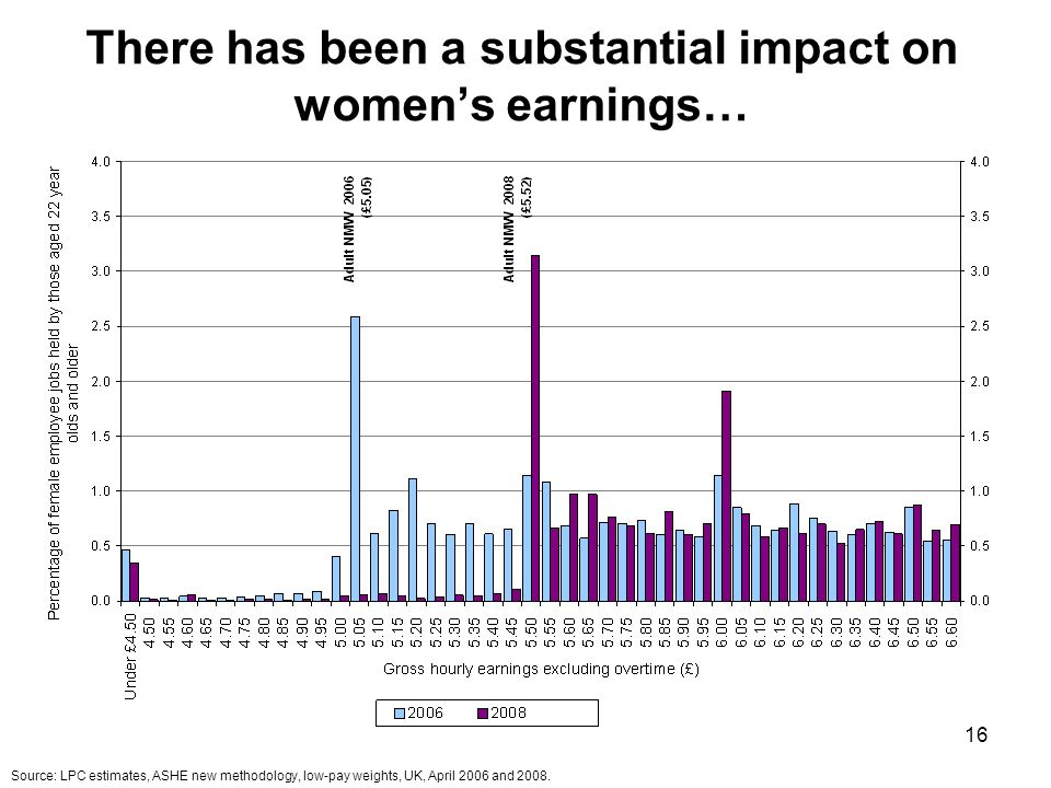 16 There has been a substantial impact on womens earnings… Source: LPC estimates, ASHE new methodology, low-pay weights, UK, April 2006 and 2008.