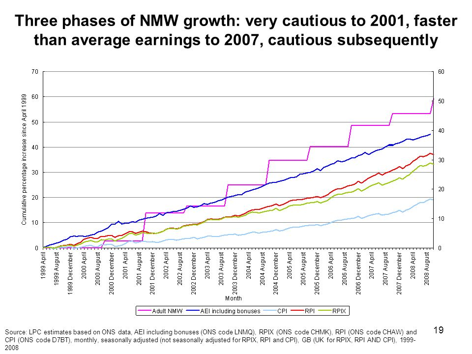 19 Three phases of NMW growth: very cautious to 2001, faster than average earnings to 2007, cautious subsequently Source: LPC estimates based on ONS data, AEI including bonuses (ONS code LNMQ), RPIX (ONS code CHMK), RPI (ONS code CHAW) and CPI (ONS code D7BT), monthly, seasonally adjusted (not seasonally adjusted for RPIX, RPI and CPI), GB (UK for RPIX, RPI AND CPI),