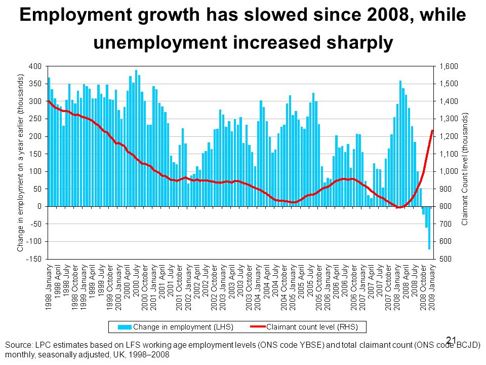 21 Employment growth has slowed since 2008, while unemployment increased sharply Source: LPC estimates based on LFS working age employment levels (ONS code YBSE) and total claimant count (ONS code BCJD) monthly, seasonally adjusted, UK, 1998–2008