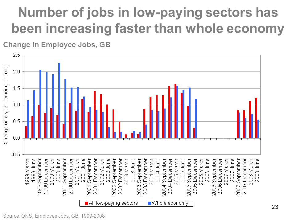 23 Number of jobs in low-paying sectors has been increasing faster than whole economy Source: ONS, Employee Jobs, GB, Change in Employee Jobs, GB