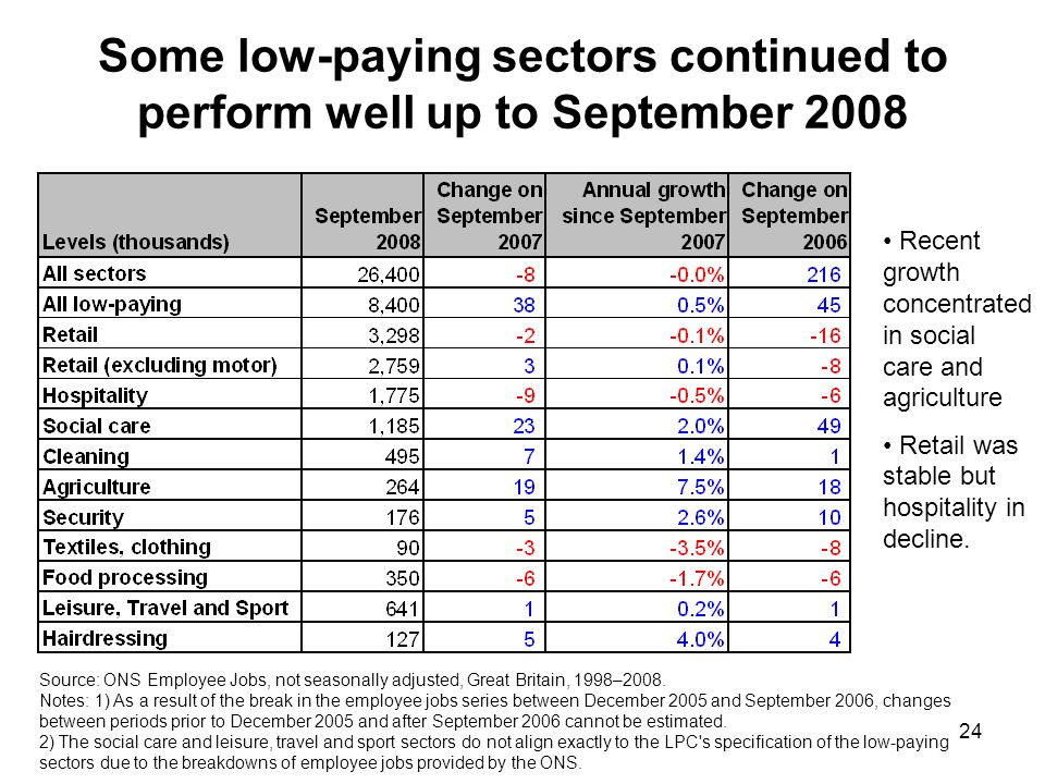 24 Some low-paying sectors continued to perform well up to September 2008 Source: ONS Employee Jobs, not seasonally adjusted, Great Britain, 1998–2008.