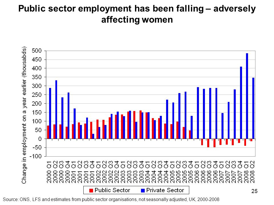 25 Public sector employment has been falling – adversely affecting women Source: ONS, LFS and estimates from public sector organisations, not seasonally adjusted, UK,