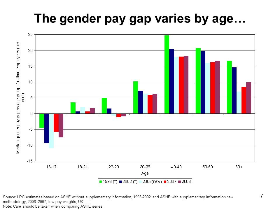 7 The gender pay gap varies by age… Source: LPC estimates based on ASHE without supplementary information, and ASHE with supplementary information new methodology, 2006–2007, low-pay weights, UK.