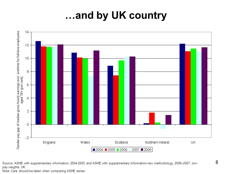 8 …and by UK country Source: ASHE with supplementary information, and ASHE with supplementary information new methodology, 2006–2007, low- pay weights, UK.