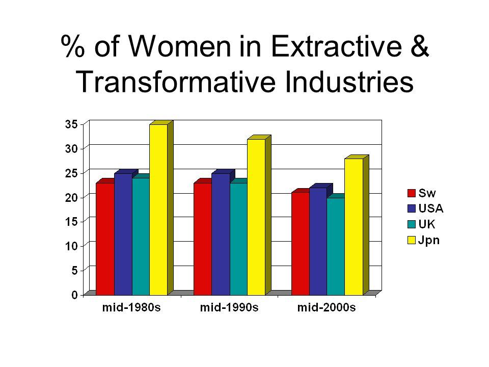 % of Women in Extractive & Transformative Industries