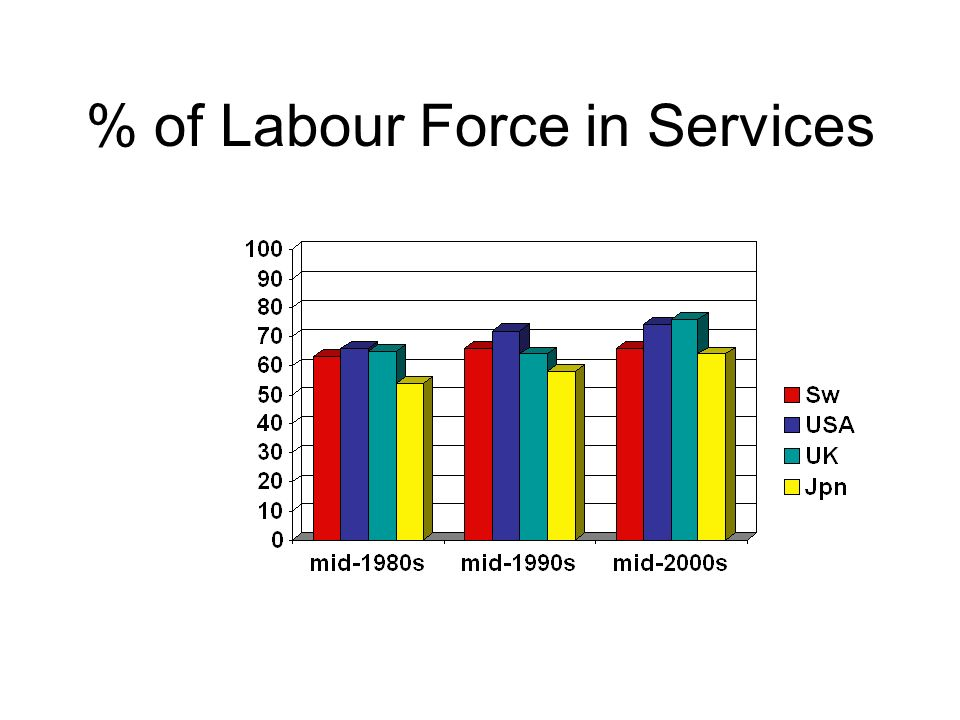 % of Labour Force in Services