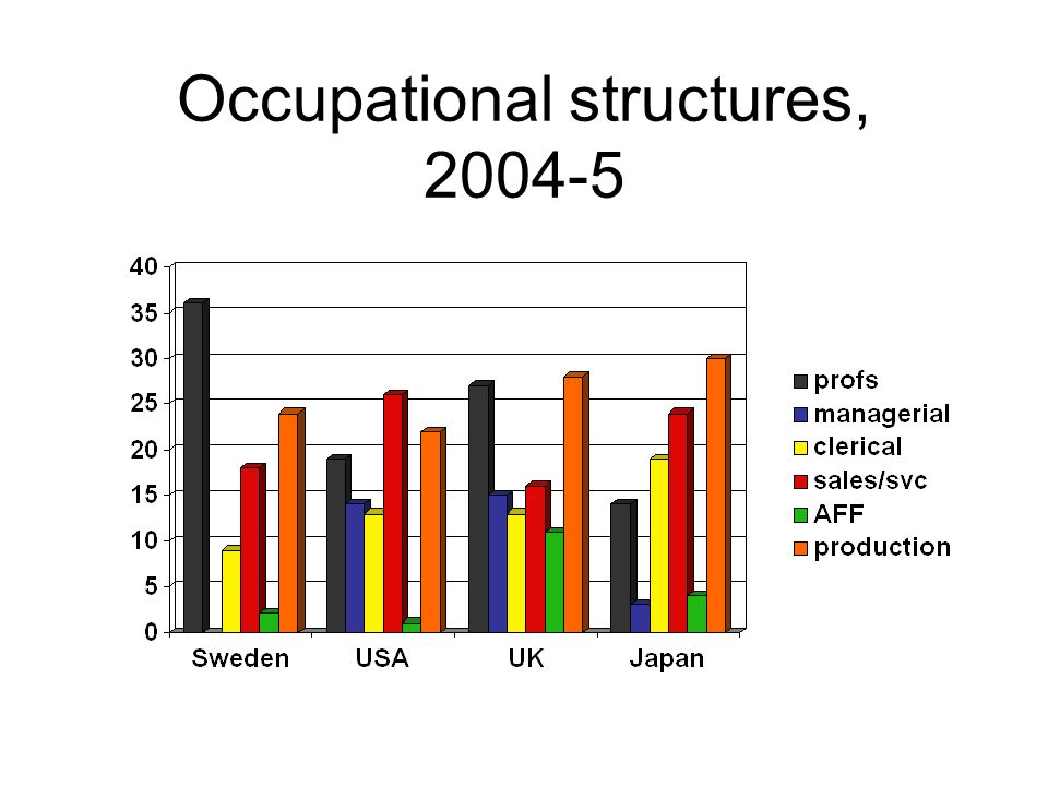 Occupational structures, 2004-5