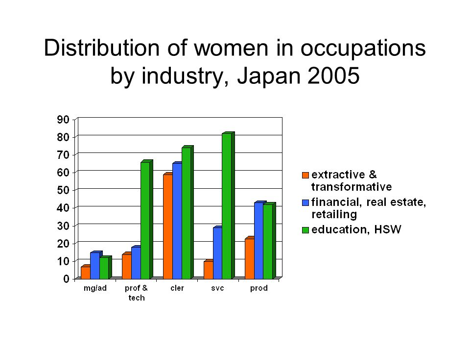 Distribution of women in occupations by industry, Japan 2005