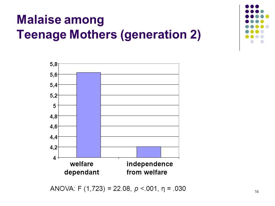 14 Malaise among Teenage Mothers (generation 2) 4 4,2 4,4 4,6 4,8 5 5,2 5,4 5,6 5,8 welfare dependant independence from welfare ANOVA: F (1,723) = 22.