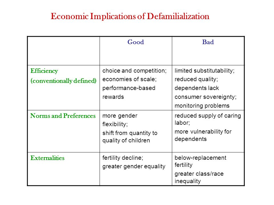 GoodBad Efficiency (conventionally defined) choice and competition; economies of scale; performance-based rewards limited substitutability; reduced quality; dependents lack consumer sovereignty; monitoring problems Norms and Preferences more gender flexibility; shift from quantity to quality of children reduced supply of caring labor; more vulnerability for dependents Externalities fertility decline; greater gender equality below-replacement fertility greater class/race inequality Economic Implications of Defamilialization