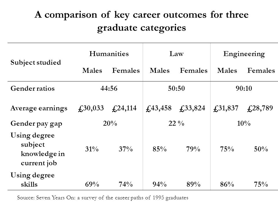 A comparison of key career outcomes for three graduate categories Subject studied HumanitiesLawEngineering MalesFemalesMalesFemalesMalesFemales Gender ratios44:5650:5090:10 Average earnings£30,033£24,114£43,458£33,824£31,837£28,789 Gender pay gap 20%22 %10% Using degree subject knowledge in current job 31%37%85%79%75%50% Using degree skills69%74%94%89%86%75% Source: Seven Years On: a survey of the career paths of 1995 graduates