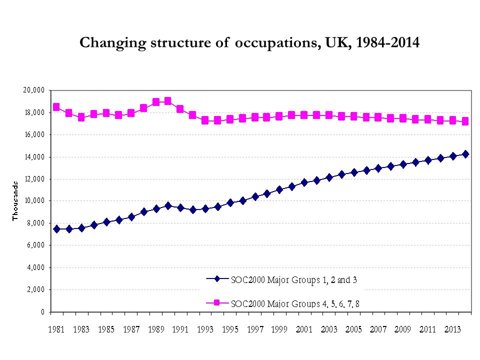 Changing structure of occupations, UK, 1984-2014