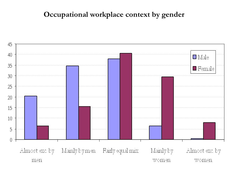 Occupational workplace context by gender