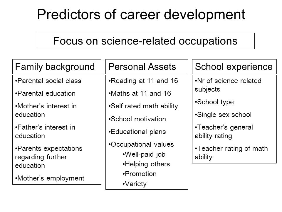 Predictors of career development Focus on science-related occupations Family background Parental social class Parental education Mothers interest in e