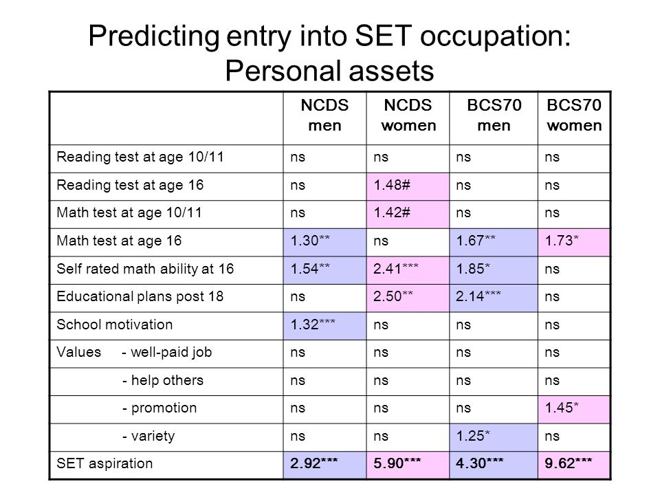 Predicting entry into SET occupation: Personal assets NCDS men NCDS women BCS70 men BCS70 women Reading test at age 10/11ns Reading test at age 16ns1.