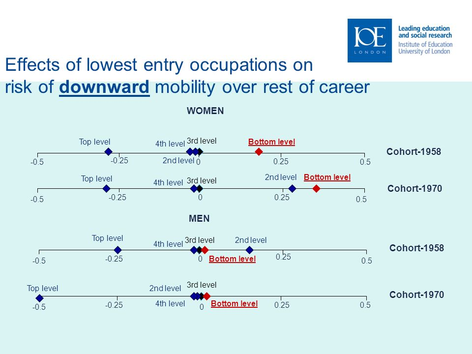 Effects of lowest entry occupations on risk of downward mobility over rest of career WOMEN -0.50.50 -0.25 0.25 3rd level Bottom level 2nd level 4th level Top level Cohort-1958 -0.50.5 0-0.250.25 3rd level Bottom level 2nd level 4th level Top level Cohort-1970 MEN 0.5 0 0.25 -0.25 -0.5 3rd level Bottom level 2nd level 4th level Top level Cohort-1958 0.5 0-0.5 0.25-0.25 3rd level Bottom level 2nd level 4th level Top level Cohort-1970