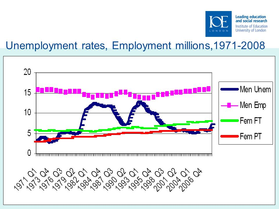 9 Unemployment rates, Employment millions,1971-2008